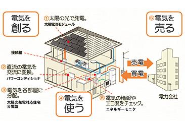 太陽光発電設置サカモトリビング